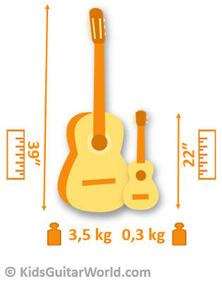differences between ukulele and guitar