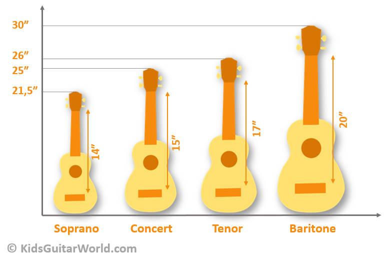 ukulele types